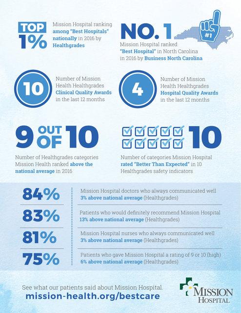 ET11---Healthgrades-and-BusNC-Awards_Infographic_Combo.jpg