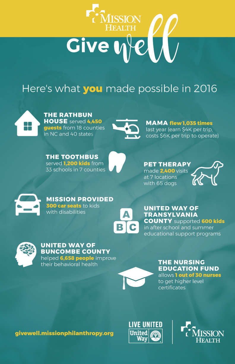 PHIL13---Give-Well-2016-infographic_2_11x17.jpg