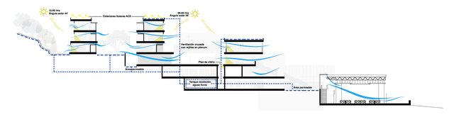 Corte bioclimático / Bioclimatic section