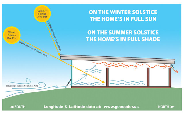 """""""Lowder House's"""" alignment to seasonal sun angles to naturally heat and cool the home"""